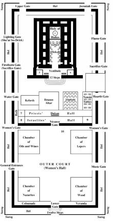 herods-temple-plan-with-gates